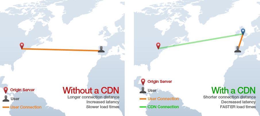 What is CDN and how it works?