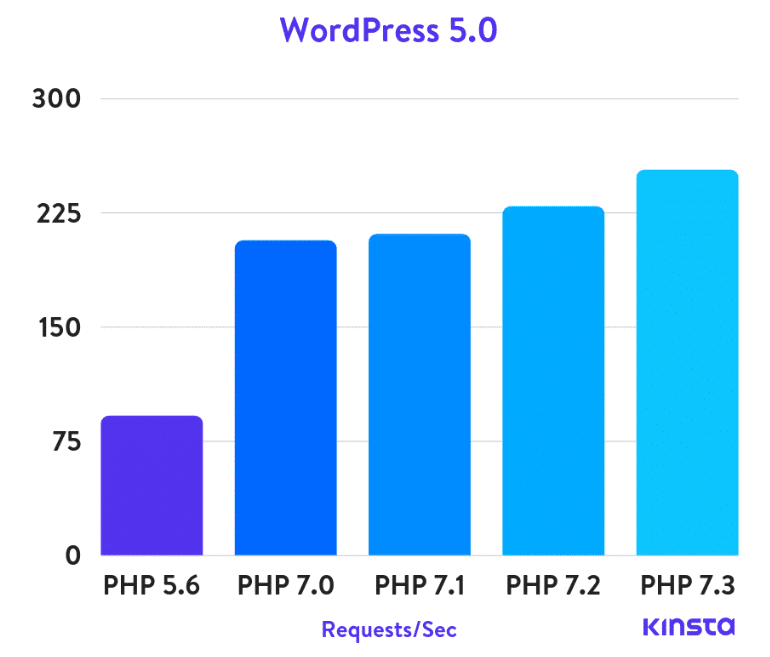 Upgrade to the latest PHP version