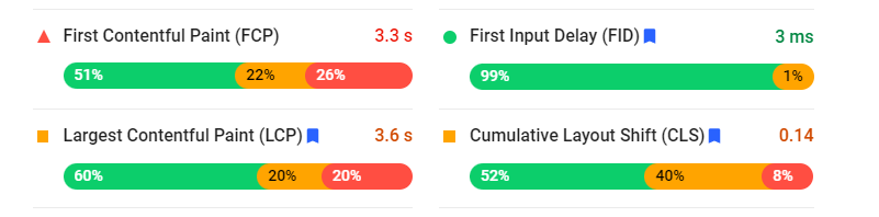 Google PageSpeed Insights tool to check speed issues and check core web vitals