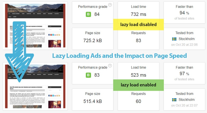 Why Should You Defer Ad Loading Processes