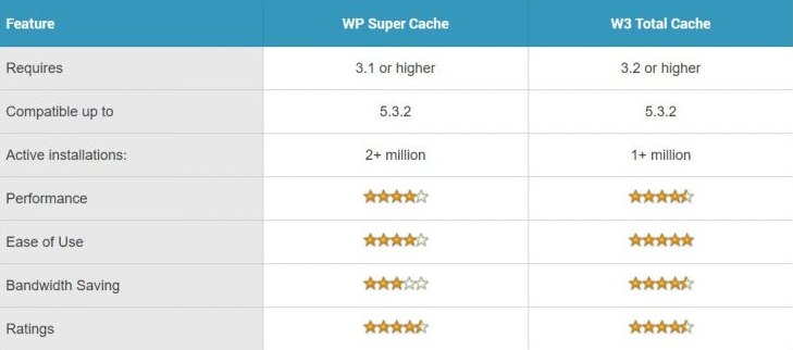 comprehensive comparison between wp super cache and w3 total cache