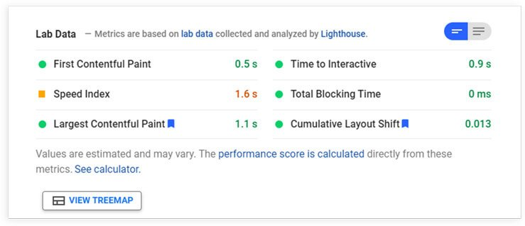 PageSpeed Insight s Performance Score