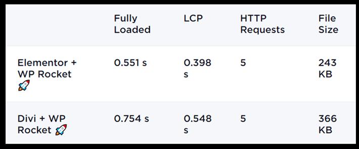 result after installing WP Rocket on elementor and divi